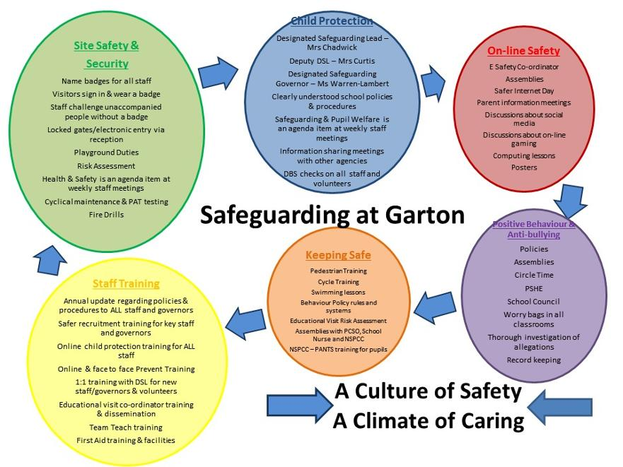Safeguarding at Garton on the Wolds_At a Glance
